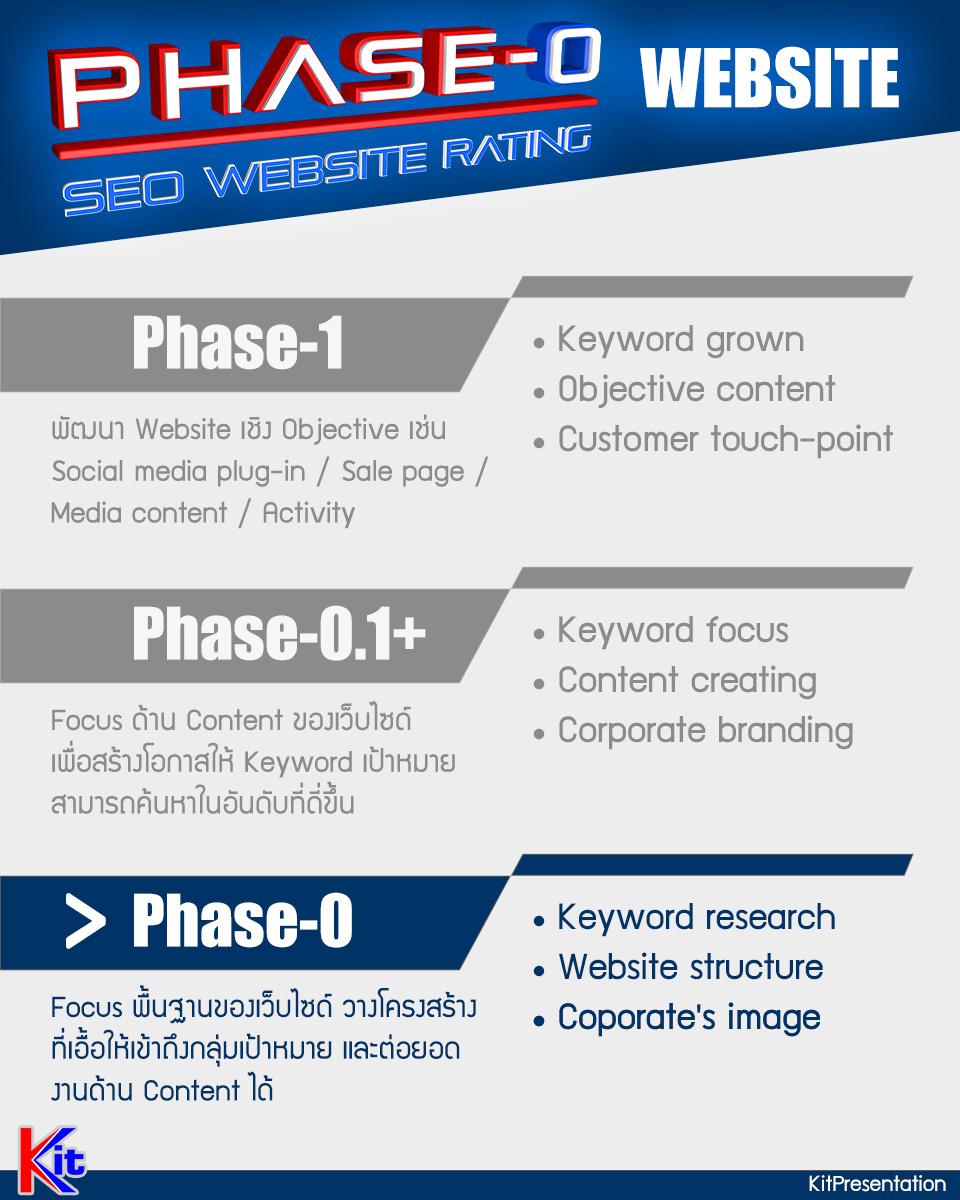 Phase-0-Website จัดทำเว็บไซด์